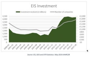 EIS Investments HMRC 2019